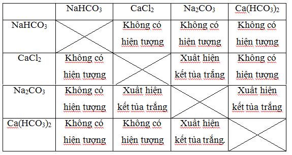 bảng tính tan hóa học lớp 9