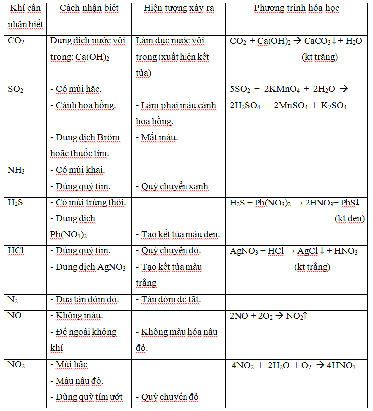 bảng tính tan hóa học