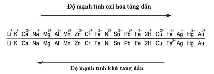 Định nghĩa day điện hóa của kim loại