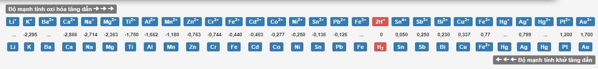 Ý nghĩa của dãy điện hóa của kim loại