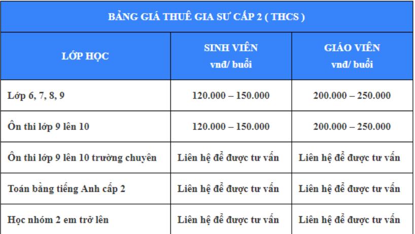 Gia Sư Luyện Thi Lớp 9 Lên 10 Tại Hà Nội