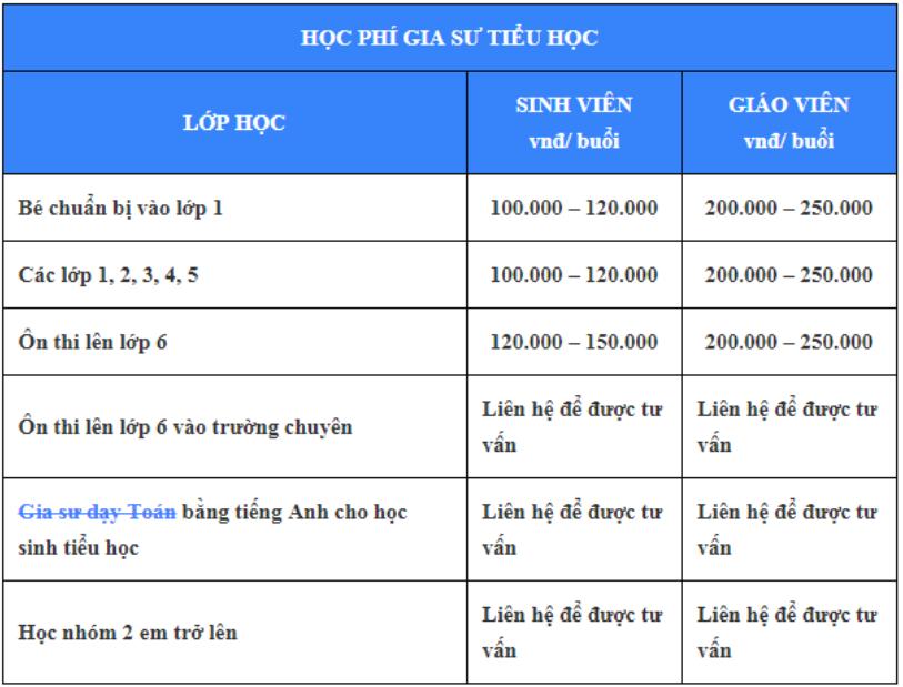Cập nhật bảng giá học phí thuê gia sư dạy kèm lớp 1 tại nhà mới nhất
