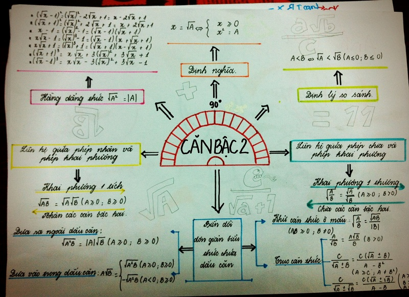 cách học toán hiệu quả