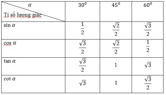 Bảng tỉ số của các góc đặc biệt.