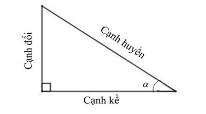Khái niệm tỉ số lượng giác của một góc nhọn