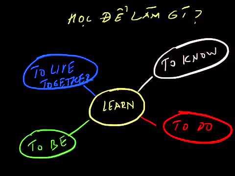 Học để LÀM GÌ, vì sao chúng ta phải học và học như thế nào?