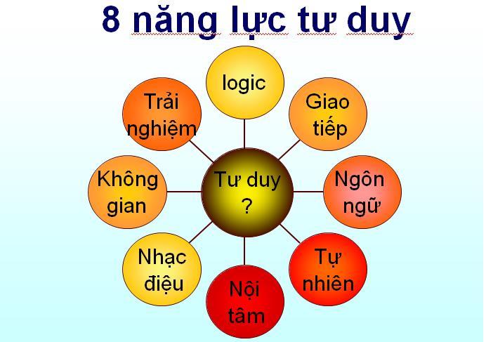 Làm thế nào để học giỏi 2