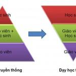 Các phương pháp DẠY HỌC TÍCH CỰC bạn không nên bỏ qua
