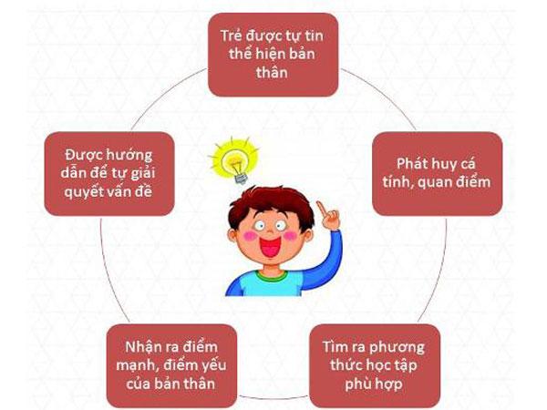 cách học toán tư duy